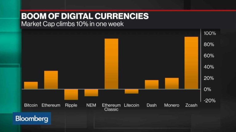 Why The Price Of Bitcoin And Ethereum Are Soaring