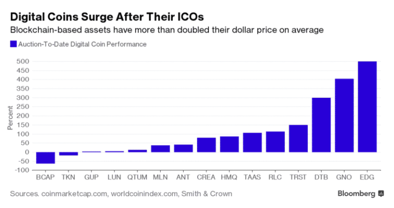 Read more about the article Blockchain Based Initial Coin Offers Are Out Performing The Market