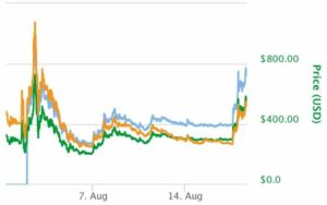 Bitcoin Cash Sky Rockets 40% In One Day